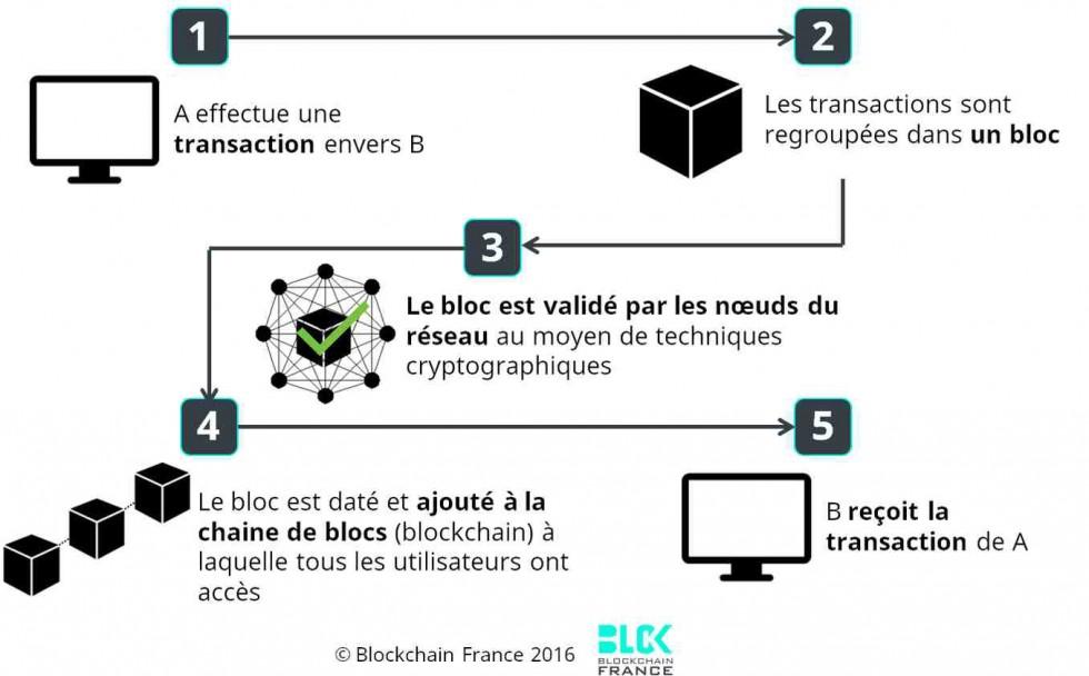 Blockchain schéma fonctionnement