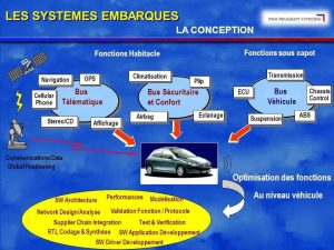 systemes-embarques-voiture-source-psa