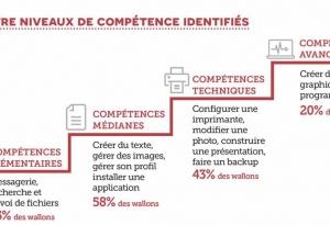 Baromètre Citoyens - 2019 - AdN - Les 4 catégories de compétences numériques