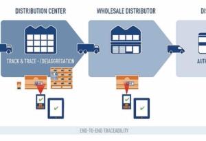 Consolidation et agrégation - chaîne logistique - pharmaceutique, médicaments - Source Zetes